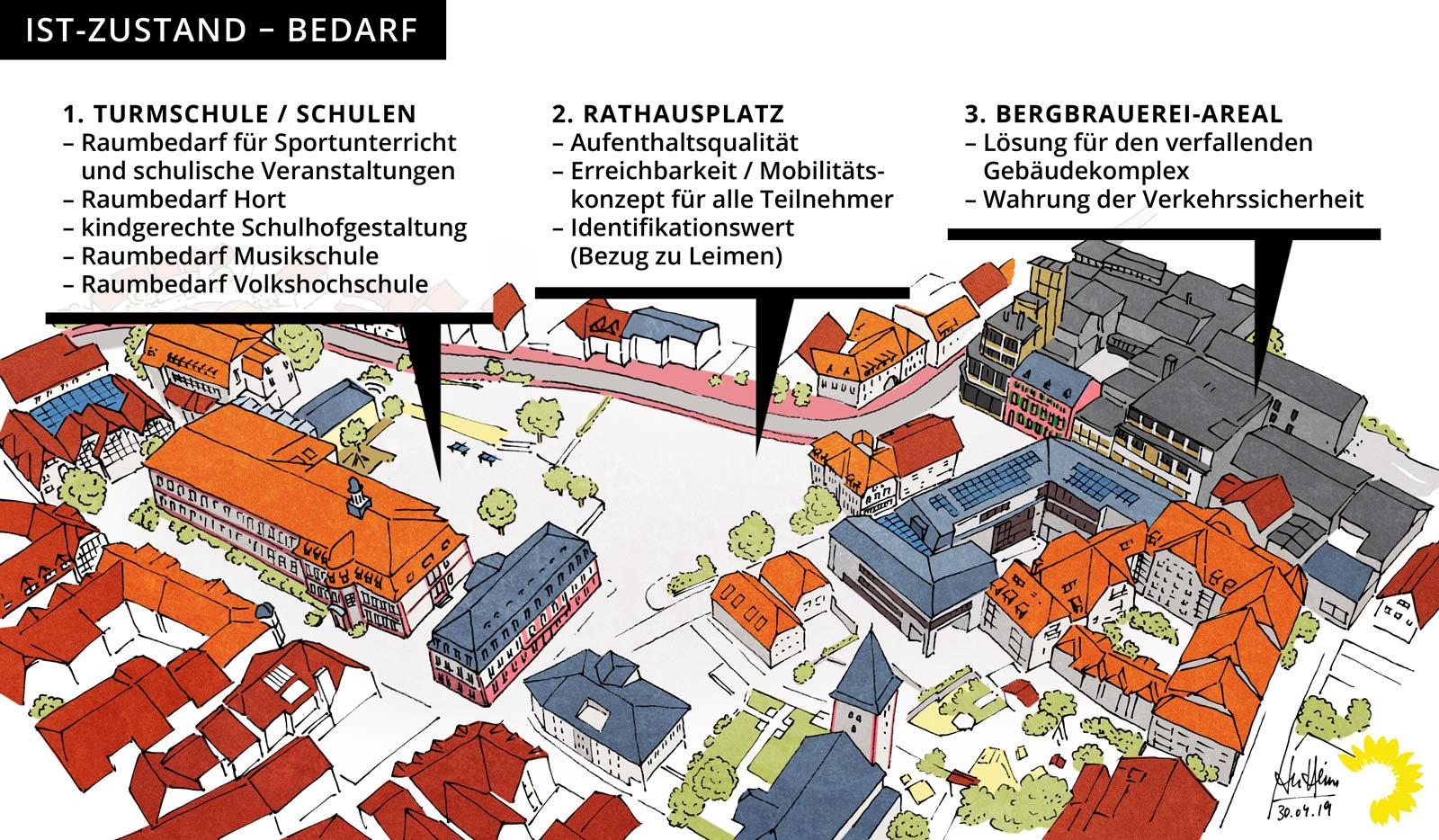 Rathausplatz – Ist-Zustand (Bedarf)
